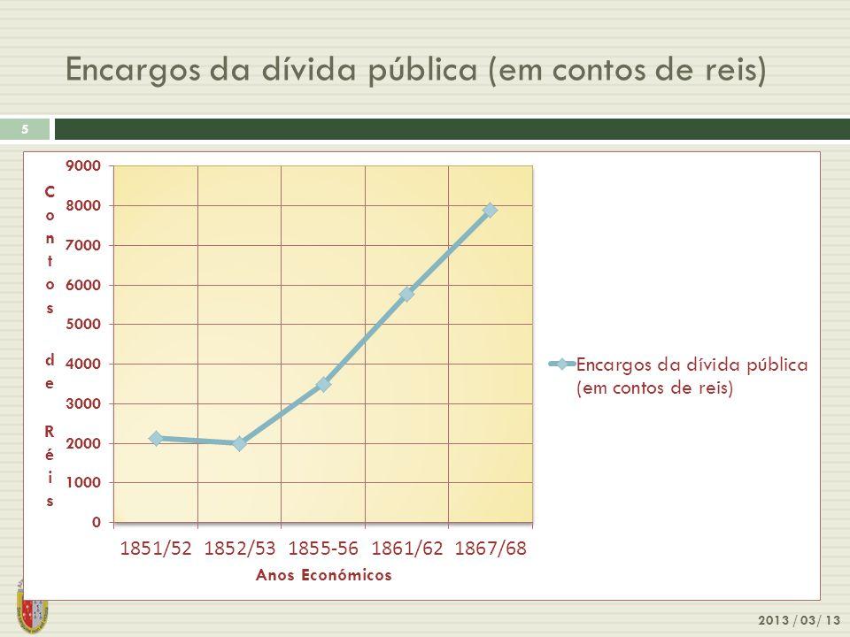 Encargos da dívida pública (em contos de reis) 2013 / 03/ 13 5