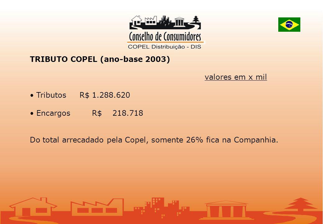 TRIBUTO COPEL (ano-base 2003) valores em x mil TributosR$ 1.288.620 EncargosR$ 218.718 Do total arrecadado pela Copel, somente 26% fica na Companhia.