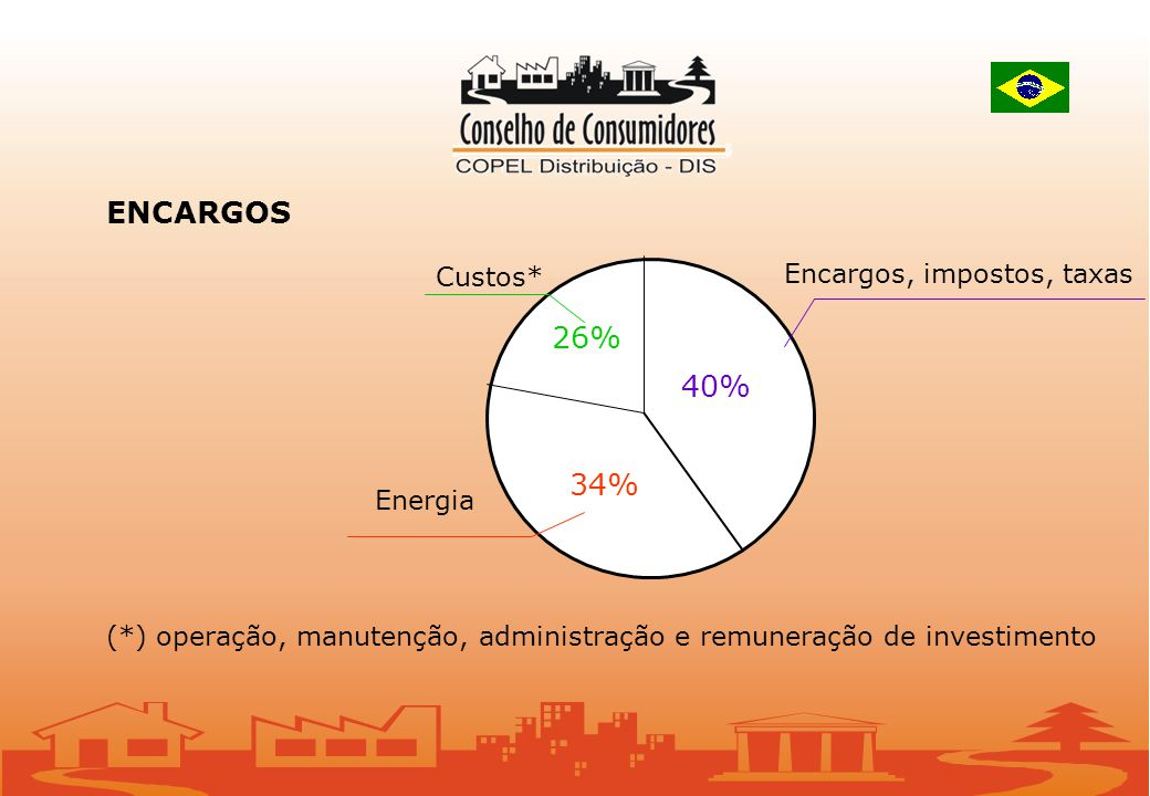 ENCARGOS (*) operação, manutenção, administração e remuneração de investimento 26% 40% 34% Custos* Encargos, impostos, taxas Energia