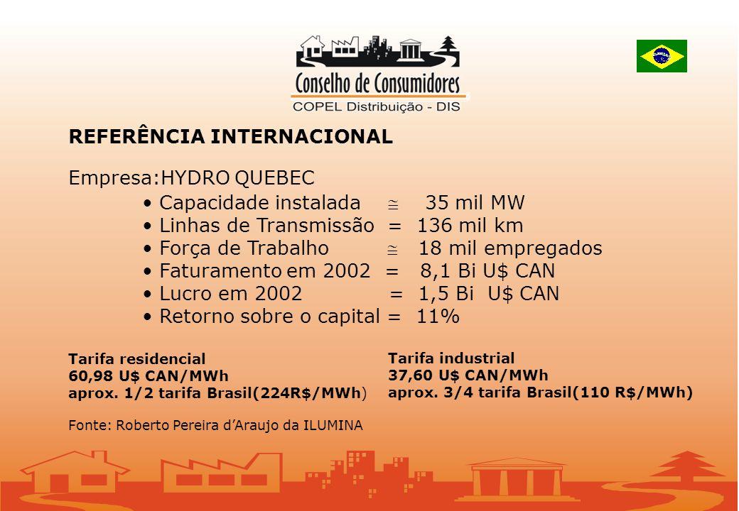 REFERÊNCIA INTERNACIONAL Empresa:HYDRO QUEBEC Capacidade instalada 35 mil MW Linhas de Transmissão = 136 mil km Força de Trabalho 18 mil empregados Faturamento em 2002 = 8,1 Bi U$ CAN Lucro em 2002 = 1,5 Bi U$ CAN Retorno sobre o capital = 11% Tarifa residencial 60,98 U$ CAN/MWh aprox.