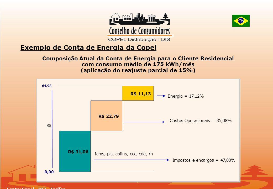 Exemplo de Conta de Energia da Copel R$ 31,06 R$ 22,79 R$ 11,13 0,00 64,98 R$ Custos Operacionais = 35,08% Energia = 17,12% Impostos e encargos = 47,80% Icms, pis, cofins, ccc, cde, rh Composição Atual da Conta de Energia para o Cliente Residencial com consumo médio de 175 kWh/mês (aplicação do reajuste parcial de 15%) Fonte: Copel - DFI - Tarifas