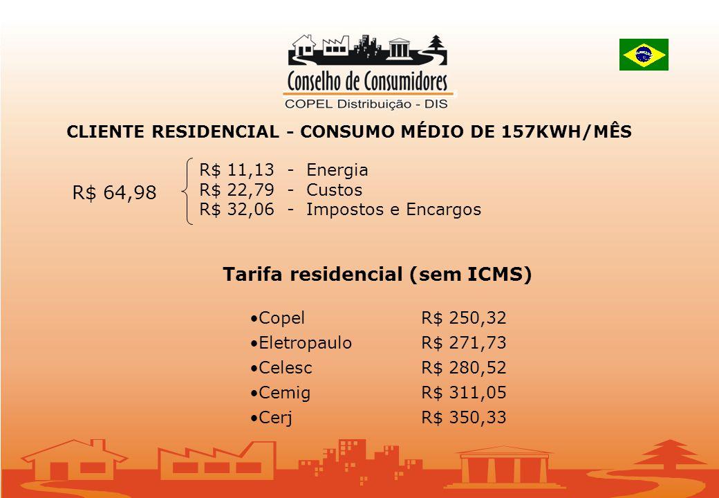 CLIENTE RESIDENCIAL - CONSUMO MÉDIO DE 157KWH/MÊS R$ 64,98 Tarifa residencial (sem ICMS) Copel R$ 250,32 Eletropaulo R$ 271,73 CelescR$ 280,52 CemigR$ 311,05 CerjR$ 350,33 R$ 11,13 - Energia R$ 22,79 - Custos R$ 32,06 - Impostos e Encargos
