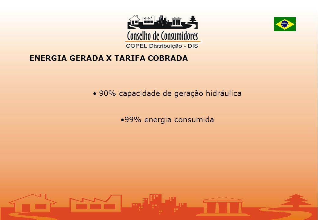 ENERGIA GERADA X TARIFA COBRADA 90% capacidade de geração hidráulica 99% energia consumida