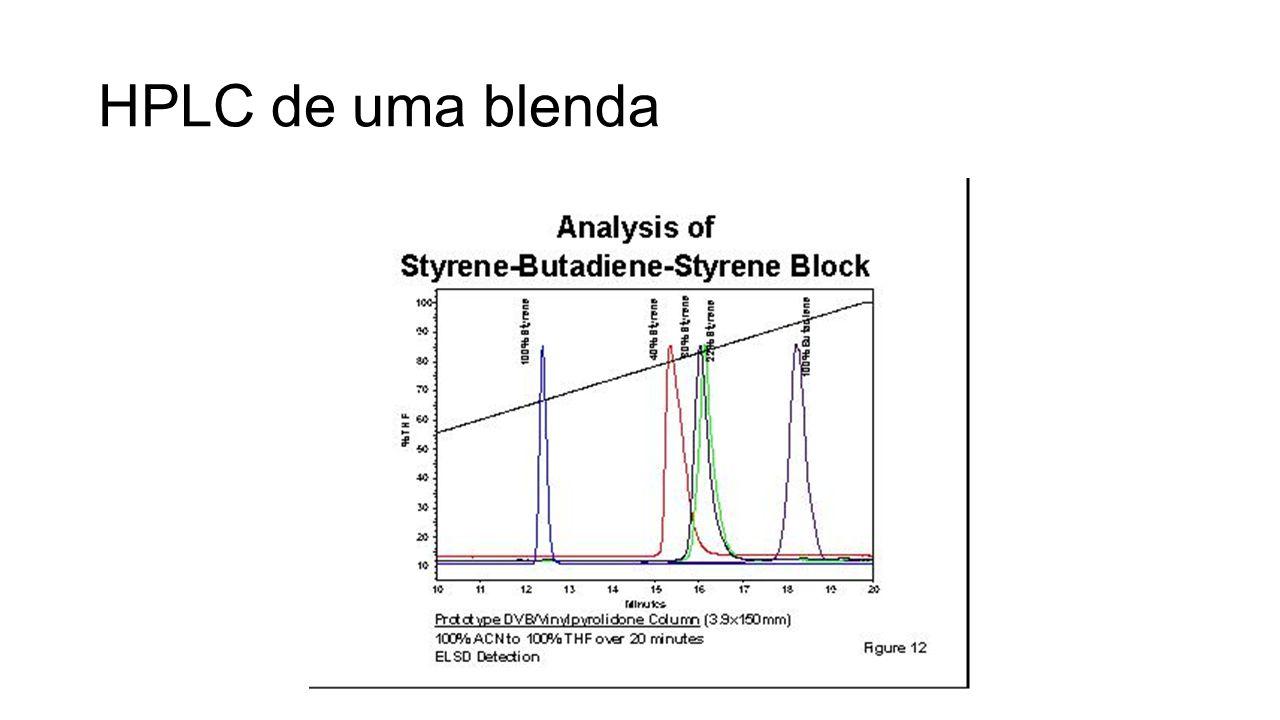 HPLC/SEC – cromatografia 2D Combina a separação por fatores entálpicos (HPLC) com entrópicos (SEC) Permite separar, concomitantemente, copolímeros por massa molar e pela composição Útil, por exemplo, para comparação de materiais com presença de copolímeros (assinatura 2D) Os resultados são expressos em gráficos que tem no eixo x a massa molar ou volume de eluição da SEC e no eixo y o volume de eluição da cromatografia por interação (HPLC)
