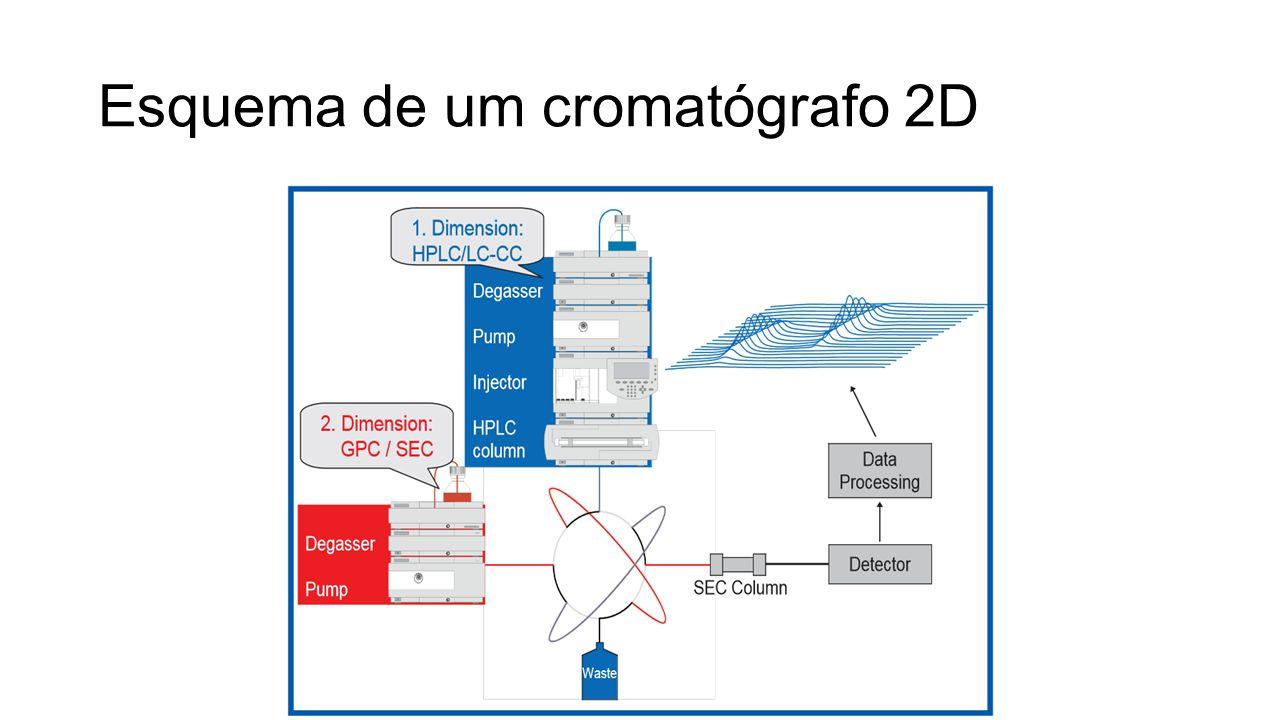 Esquema de um cromatógrafo 2D