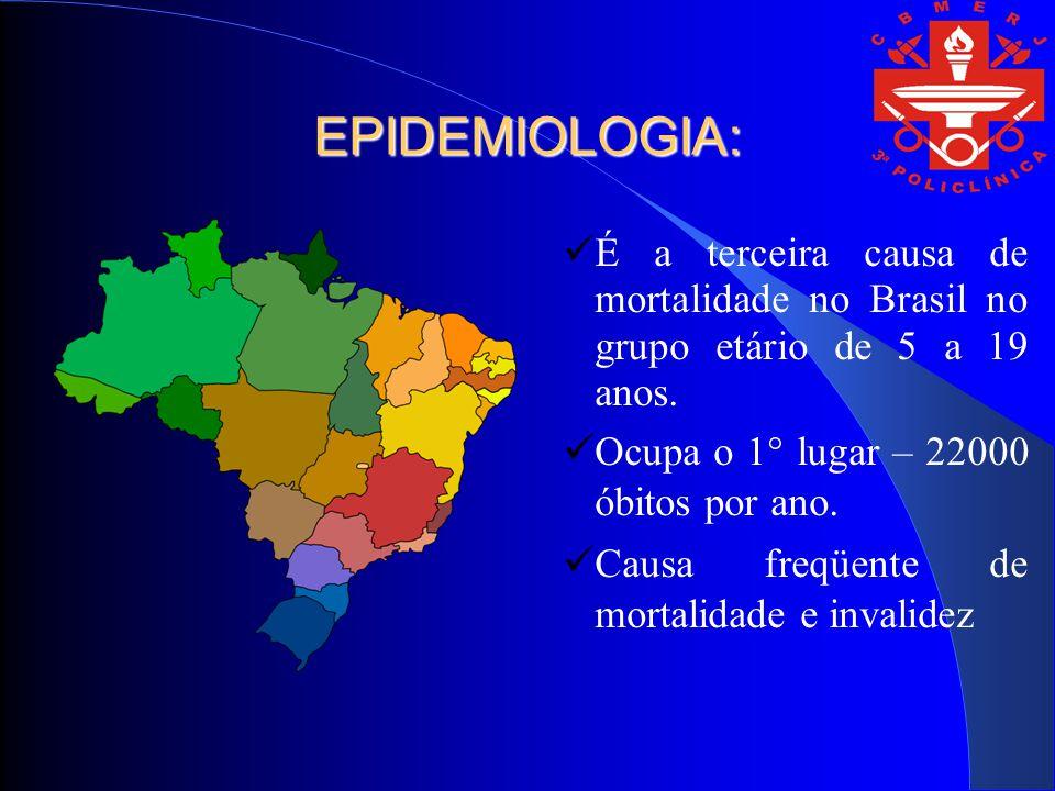 EPIDEMIOLOGIA: É a terceira causa de mortalidade no Brasil no grupo etário de 5 a 19 anos. Ocupa o 1° lugar – 22000 óbitos por ano. Causa freqüente de