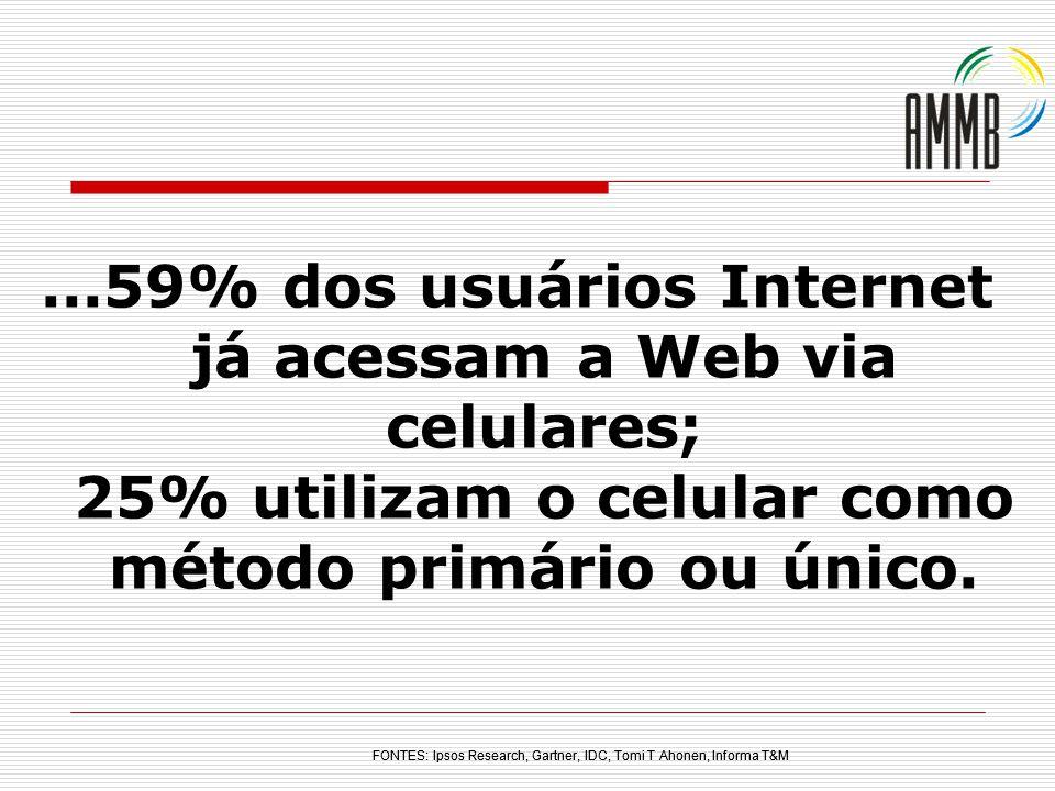 ...59% dos usuários Internet já acessam a Web via celulares; 25% utilizam o celular como método primário ou único. FONTES: Ipsos Research, Gartner, ID