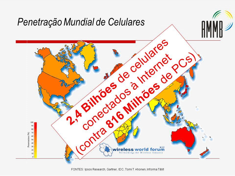 Penetração Mundial de Celulares 2,4 Bilhões de celulares conectados à Internet (contra 816 Milhões de PCs) FONTES: Ipsos Research, Gartner, IDC, Tomi