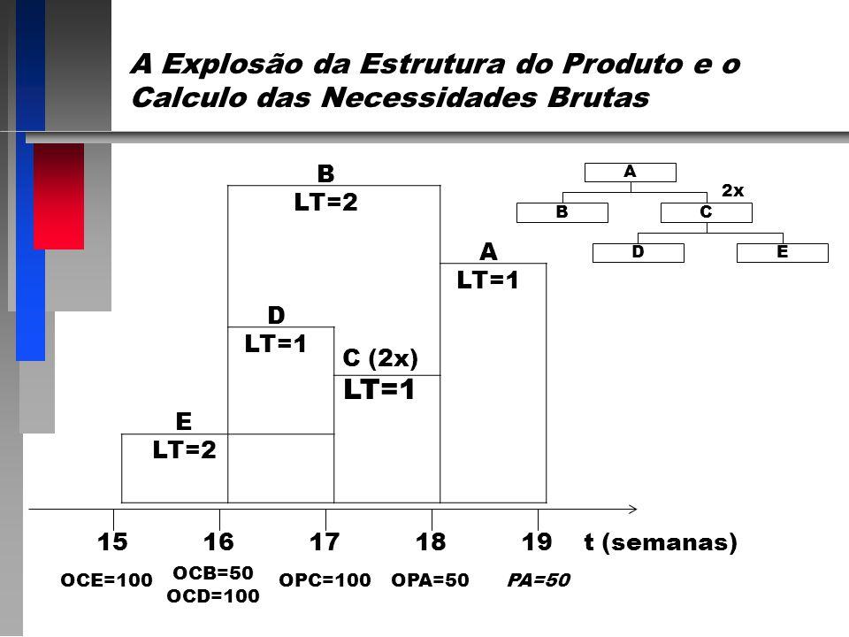 A Explosão da Estrutura do Produto e o Calculo das Necessidades Brutas 2x DE A BC 1516171819 t (semanas) E LT=2 D LT=1 C (2x) LT=1 A LT=1 B LT=2 OCE=100 OCB=50 OCD=100 OPC=100OPA=50PA=50
