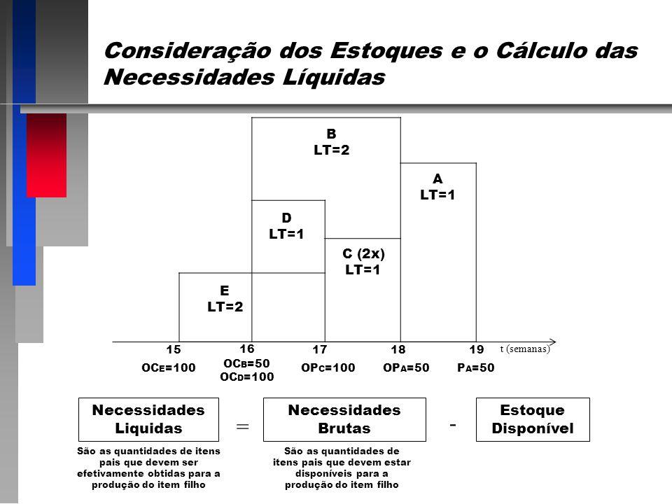 Consideração dos Estoques e o Cálculo das Necessidades Líquidas Necessidades Liquidas Necessidades Brutas Estoque Disponível = - São as quantidades de itens pais que devem ser efetivamente obtidas para a produção do item filho São as quantidades de itens pais que devem estar disponíveis para a produção do item filho E LT=2 D LT=1 C (2x) LT=1 A LT=1 B LT=2 15 16 171819 t (semanas) OC E =100 OC B =50 OC D =100 OP C =100OP A =50P A =50