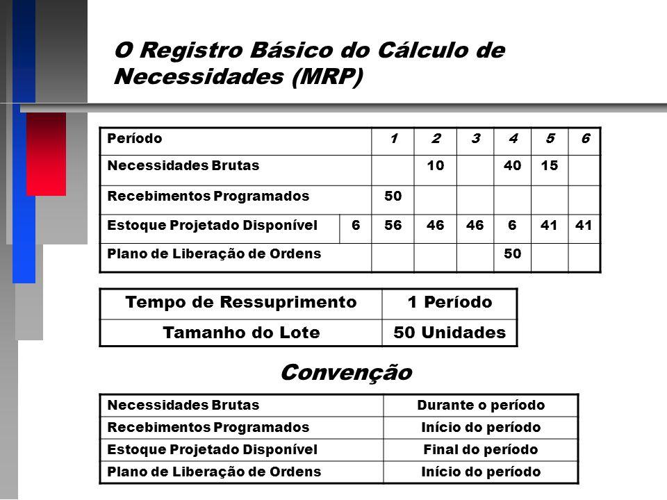 Consideração dos Estoques e o Cálculo das Necessidades Líquidas Necessidades Liquidas Necessidades Brutas Estoque Disponível = - São as quantidades de
