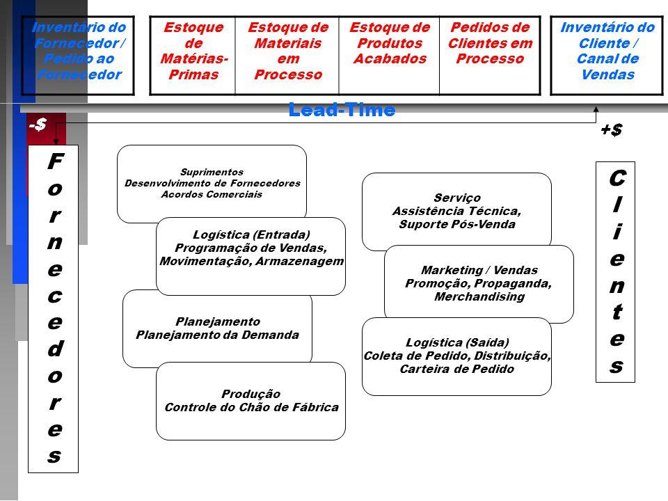 Inventário do Fornecedor / Pedido ao Fornecedor Estoque de Matérias- Primas Estoque de Materiais em Processo Estoque de Produtos Acabados Pedidos de Clientes em Processo Inventário do Cliente / Canal de Vendas FornecedoresFornecedores ClientesClientes Suprimentos Desenvolvimento de Fornecedores Acordos Comerciais Planejamento Planejamento da Demanda Produção Controle do Chão de Fábrica Serviço Assistência Técnica, Suporte Pós-Venda Marketing / Vendas Promoção, Propaganda, Merchandising Logística (Saída) Coleta de Pedido, Distribuição, Carteira de Pedido Logística (Entrada) Programação de Vendas, Movimentação, Armazenagem Lead-Time -$ +$
