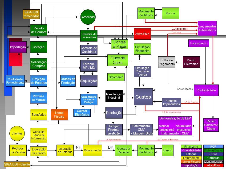 Inventário do Fornecedor / Pedido ao Fornecedor Estoque de Matérias- Primas Estoque de Materiais em Processo Estoque de Produtos Acabados Pedidos de C