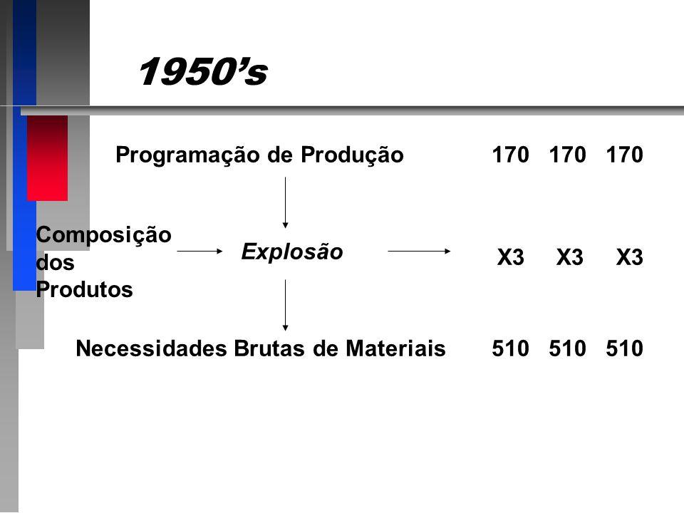 1950s Programação de Produção Explosão Necessidades Brutas de Materiais Composição dos Produtos 170 170 170 X3 X3 X3 510 510 510