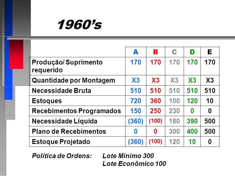 1960s ABCDE Produção/ Suprimento requerido 170 Quantidade por MontagemX3 Necessidade Bruta510 Estoques72036010012010 Recebimentos Programados15025023000 Necessidade Líquida(360) (100) 180390500 Plano de Recebimentos00300400500 Estoque Projetado(360) (100) 120100 Política de Ordens:Lote Mínimo 300 Lote Econômico 100