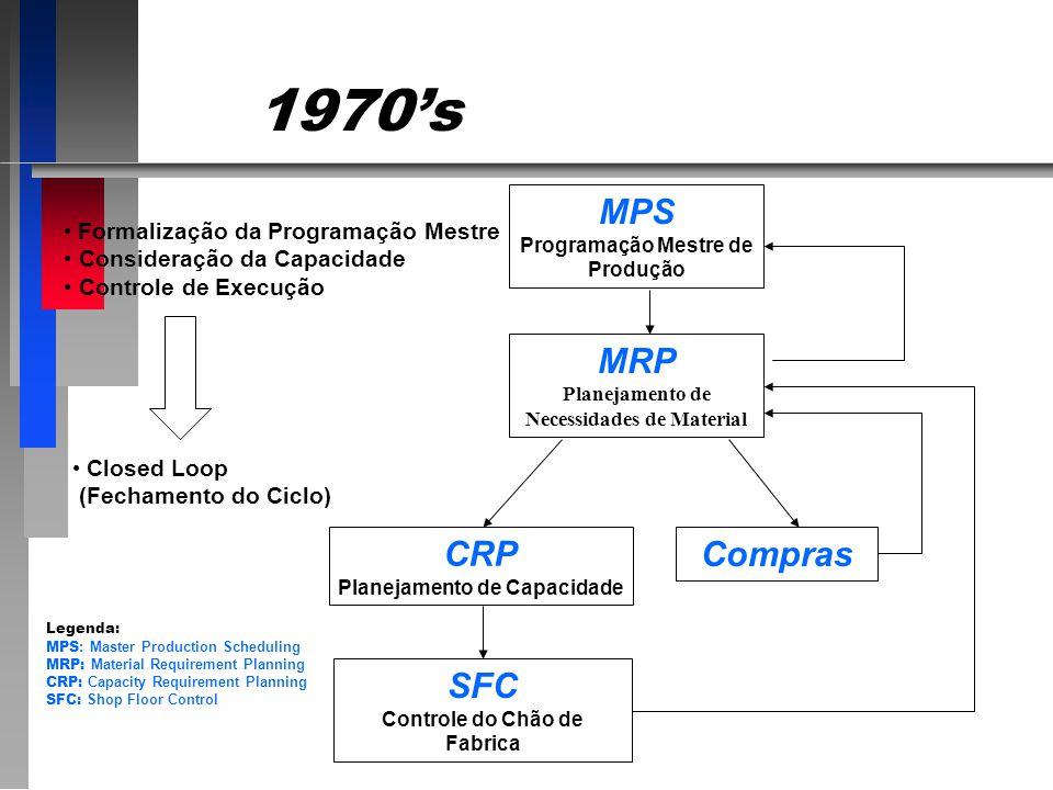 1970s MPS Programação Mestre de Produção MRP Planejamento de Necessidades de Material CRP Planejamento de Capacidade Compras SFC Controle do Chão de Fabrica Formalização da Programação Mestre Consideração da Capacidade Controle de Execução Closed Loop (Fechamento do Ciclo) Legenda: MPS : Master Production Scheduling MRP: Material Requirement Planning CRP: Capacity Requirement Planning SFC: Shop Floor Control