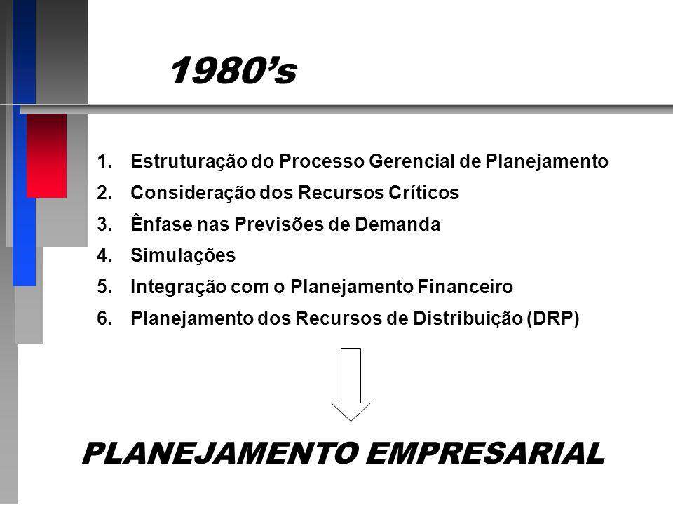 1980s 1.Estruturação do Processo Gerencial de Planejamento 2.Consideração dos Recursos Críticos 3.Ênfase nas Previsões de Demanda 4.Simulações 5.Integração com o Planejamento Financeiro 6.Planejamento dos Recursos de Distribuição (DRP) PLANEJAMENTO EMPRESARIAL