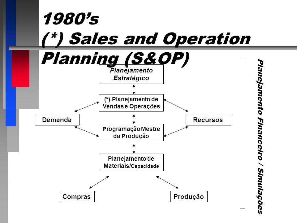 Planejamento Estratégico (*) Planejamento de Vendas e Operações Programação Mestre da Produção Planejamento de Materiais/ Capacidade RecursosDemanda ComprasProdução 1980s (*) Sales and Operation Planning (S&OP) Planejamento Financeiro / Simulações