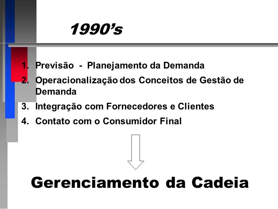 1990s 1.Previsão - Planejamento da Demanda 2.Operacionalização dos Conceitos de Gestão de Demanda 3.Integração com Fornecedores e Clientes 4.Contato com o Consumidor Final Gerenciamento da Cadeia