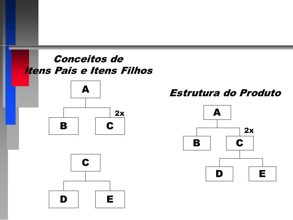 1990s 1.Previsão - Planejamento da Demanda 2.Operacionalização dos Conceitos de Gestão de Demanda 3.Integração com Fornecedores e Clientes 4.Contato c