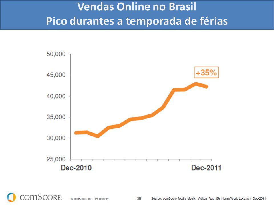 Vendas Online no Brasil Pico durantes a temporada de férias