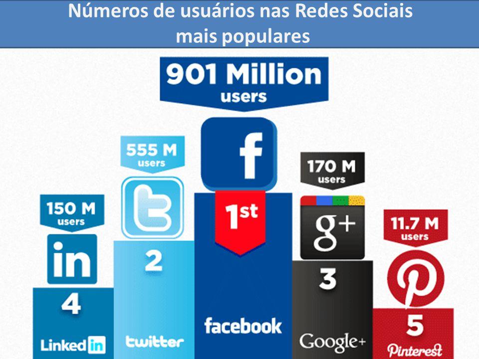 Números de usuários nas Redes Sociais mais populares