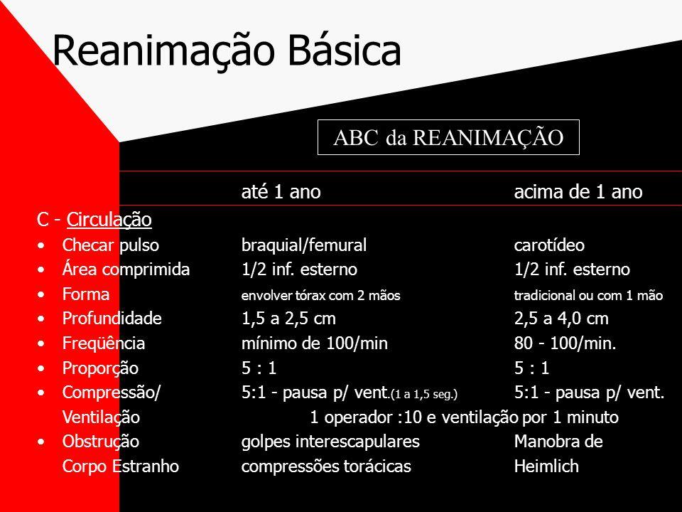 Reanimação Básica até 1 anoacima de 1 ano C - Circulação Checar pulsobraquial/femuralcarotídeo Área comprimida1/2 inf.