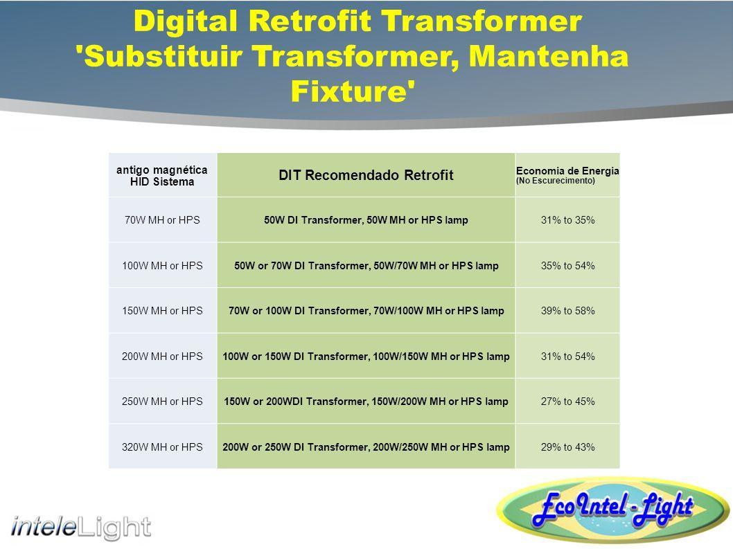 Digital Ignition Transformer Estudo de Caso da Indústria PSION, Inc.