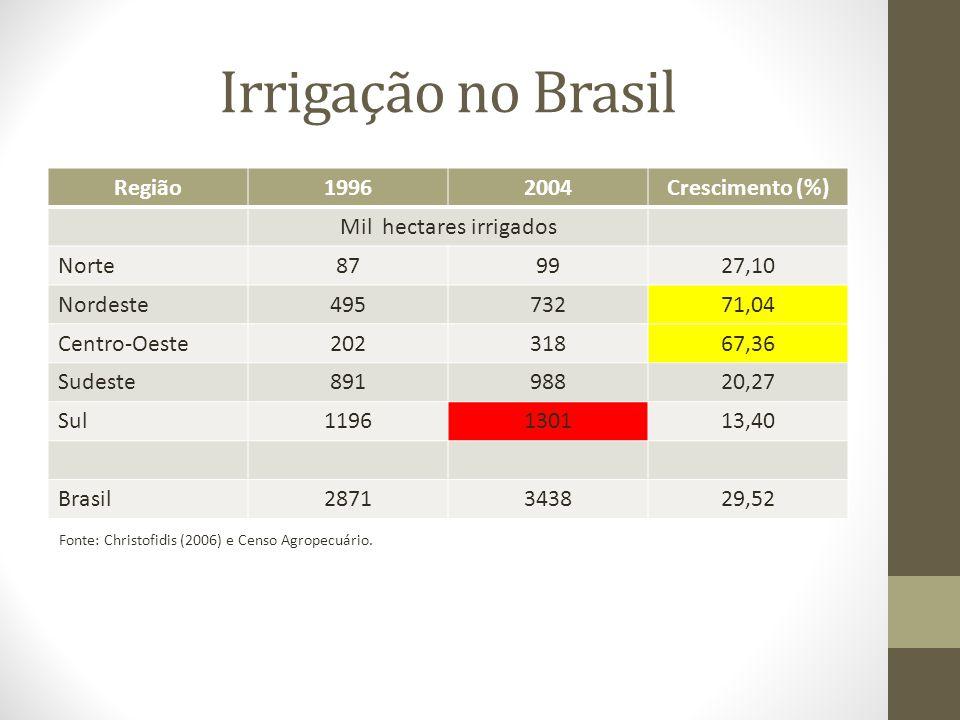 Irrigação no Brasil Região19962004Crescimento (%) Mil hectares irrigados Norte879927,10 Nordeste49573271,04 Centro-Oeste20231867,36 Sudeste89198820,27