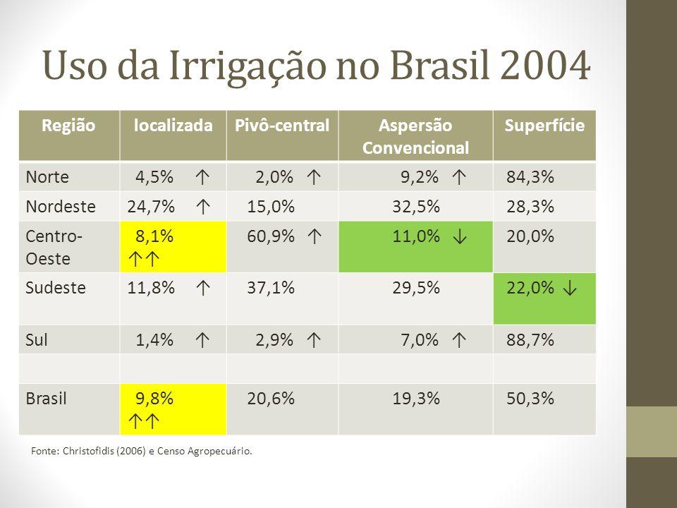 Uso da Irrigação no Brasil 2004 RegiãolocalizadaPivô-centralAspersão Convencional Superfície Norte 4,5% 2,0% 9,2% 84,3% Nordeste24,7% 15,0%32,5%28,3%