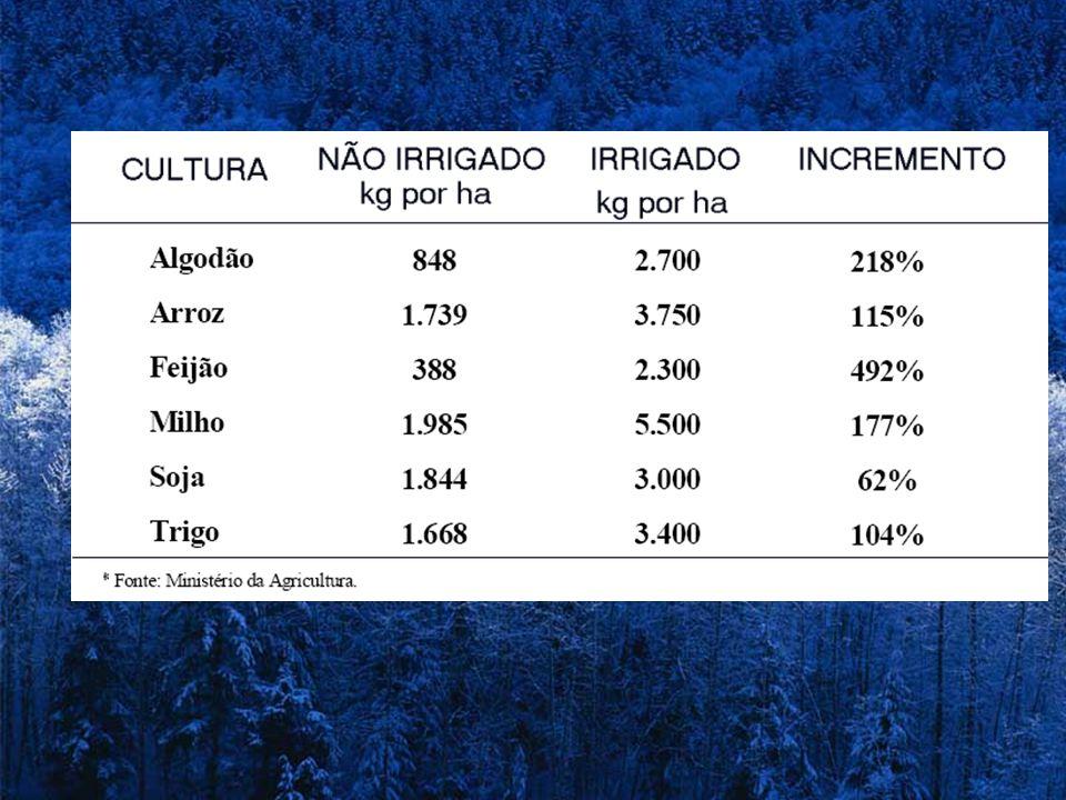 Uso da Irrigação no Brasil 2004 RegiãolocalizadaPivô-centralAspersão Convencional Superfície Norte 4,5% 2,0% 9,2% 84,3% Nordeste24,7% 15,0%32,5%28,3% Centro- Oeste 8,1% 60,9% 11,0% 20,0% Sudeste11,8% 37,1%29,5%22,0% Sul 1,4% 2,9% 7,0% 88,7% Brasil 9,8% 20,6%19,3%50,3% Fonte: Christofidis (2006) e Censo Agropecuário.