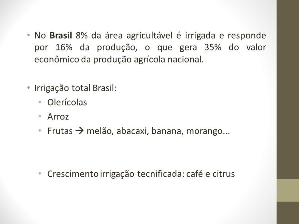 No Brasil 8% da área agricultável é irrigada e responde por 16% da produção, o que gera 35% do valor econômico da produção agrícola nacional. Irrigaçã