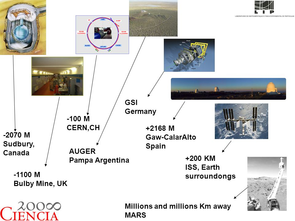 -2070 M Sudbury, Canada -1100 M Bulby Mine, UK -100 M CERN,CH AUGER Pampa Argentina GSI Germany +2168 M Gaw-CalarAlto Spain +200 KM ISS, Earth surroun