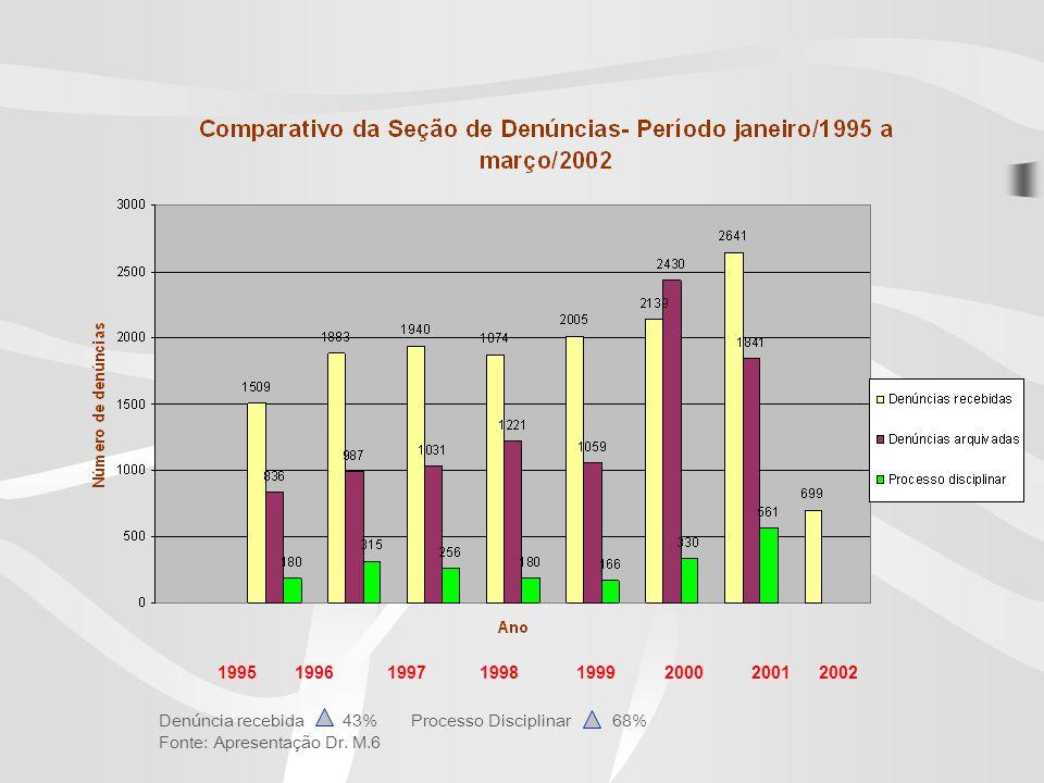 1995 1996 1997 1998 1999 2000 2001 2002 Denúncia recebida 43% Processo Disciplinar 68% Fonte: Apresentação Dr.