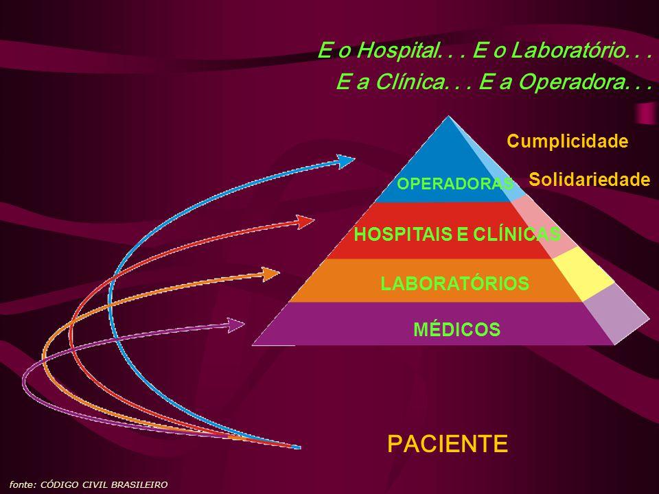 E o Hospital... E o Laboratório... E a Clínica... E a Operadora... fonte: CÓDIGO CIVIL BRASILEIRO OPERADORAS HOSPITAIS E CLÍNICAS LABORATÓRIOS PACIENT
