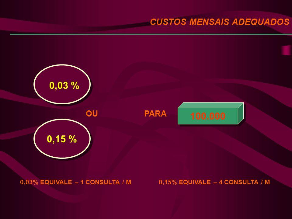 CUSTOS MENSAIS ADEQUADOS 100.000 0,03 % 0,15 % OU 0,03% EQUIVALE – 1 CONSULTA / M 0,15% EQUIVALE – 4 CONSULTA / M PARA