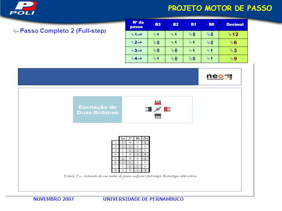 UNIVERSIDADE DE PERNAMBUCONOVEMBRO 2007 PROJETO MOTOR DE PASSO - Passo Completo 2 (Full-step ) N º do passo B3 B2 B1 B0 Decimal 1--> 1 1 0 0 12 2--> 0 1 1 0 6 3--> 0 0 1 1 3 4--> 1 0 0 1 9