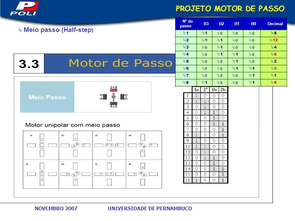 UNIVERSIDADE DE PERNAMBUCONOVEMBRO 2007 PROJETO MOTOR DE PASSO Meio passo (Half-step ) Nº do passo B3 B2 B1 B0 Decimal 1 1 0 0 0 8 2 1 1 0 0 12 3 0 1 0 0 4 4 0 1 1 0 6 5 0 0 1 0 2 6 0 0 1 1 3 7 0 0 0 1 1 8 1 0 0 1 9