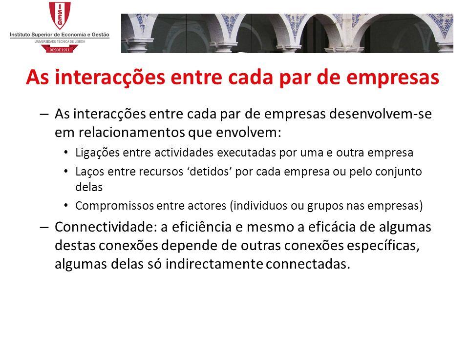 As interacções entre cada par de empresas – As interacções entre cada par de empresas desenvolvem-se em relacionamentos que envolvem: Ligações entre a