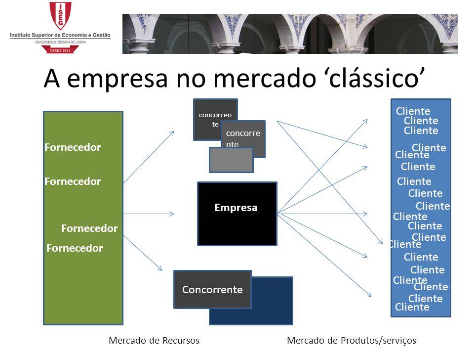 A empresa no mercado clássico Empresa Cliente concorren te Concorrente Fornecedor Mercado de RecursosMercado de Produtos/serviços