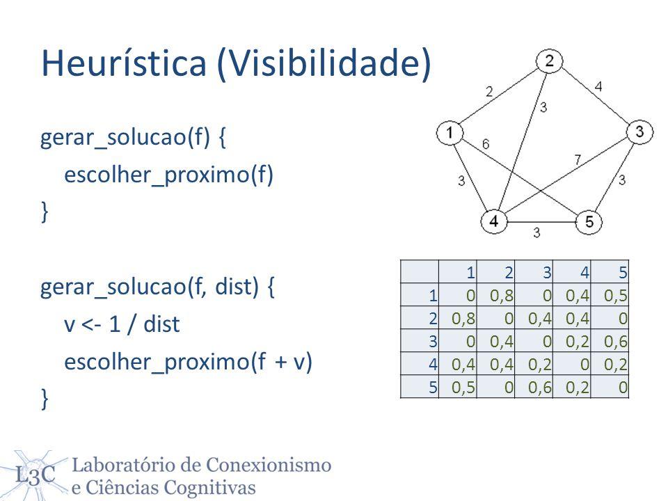 Heurística (Visibilidade) gerar_solucao(f) { escolher_proximo(f) } gerar_solucao(f, dist) { v <- 1 / dist escolher_proximo(f + v) } 12345 100,800,40,5