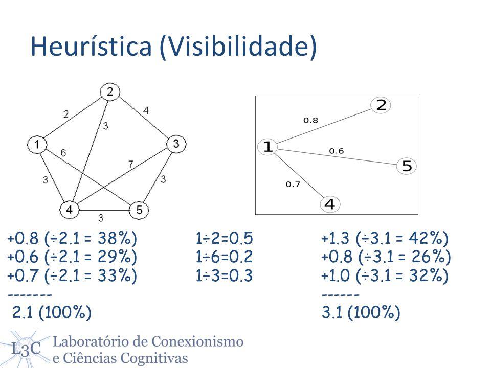 +0.8 (÷2.1 = 38%) +0.6 (÷2.1 = 29%) +0.7 (÷2.1 = 33%) ------- 2.1 (100%) 1÷2=0.5 1÷6=0.2 1÷3=0.3 +1.3 (÷3.1 = 42%) +0.8 (÷3.1 = 26%) +1.0 (÷3.1 = 32%)