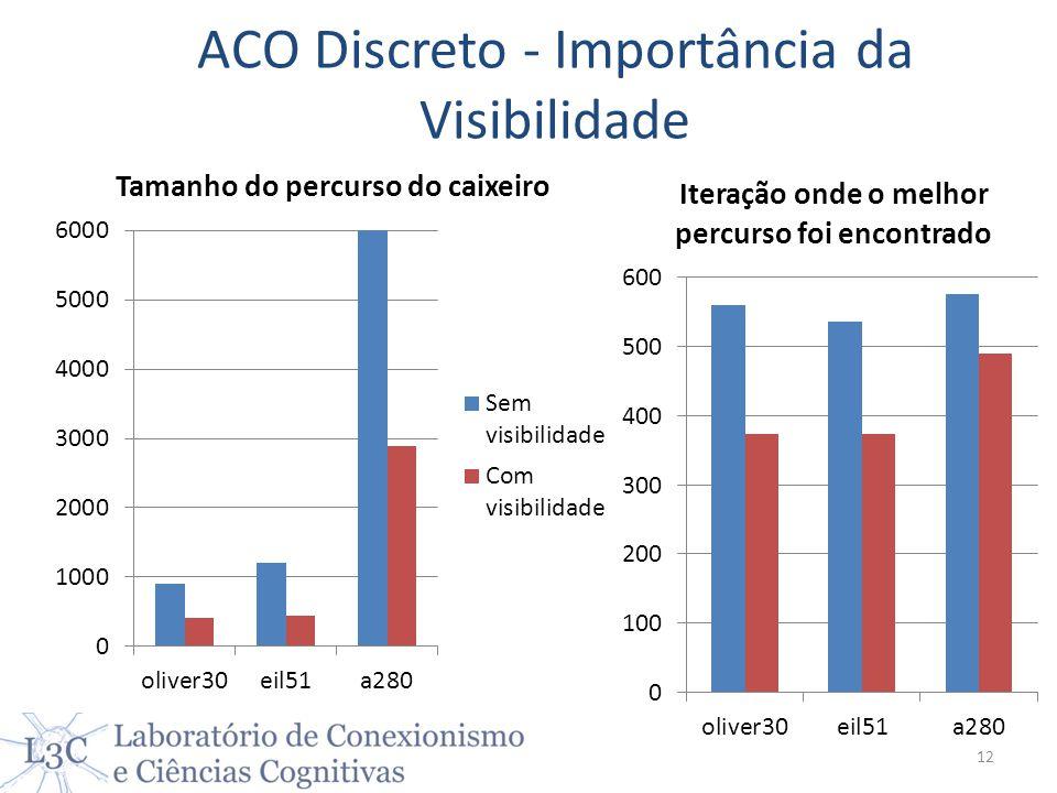 ACO Discreto - Importância da Visibilidade 12