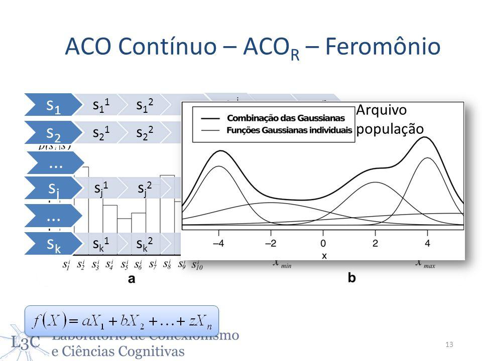 ACO Contínuo – ACO R – Feromônio s1 s1 1 s1 2... s1 i...s1 n s2 s2 1 s2 2... s2 i...S2 n... sj sj 1 sj 2... sj i...Sj n... sk sk 1 sk 2... sk i...Sk n