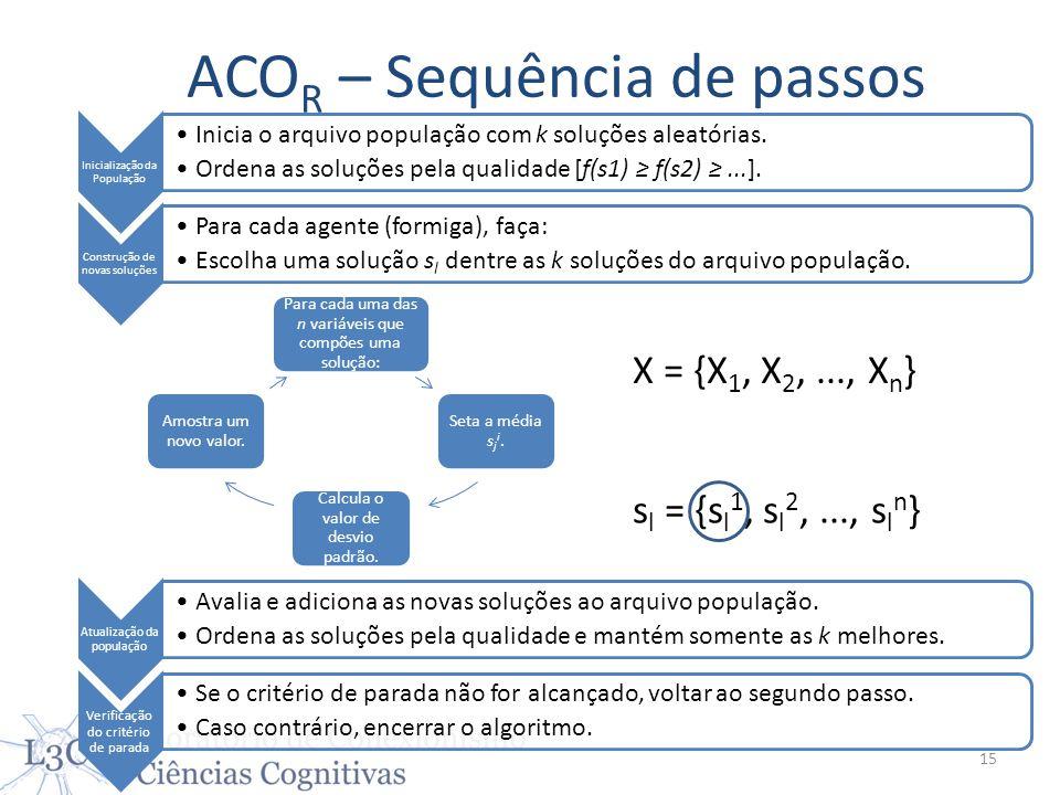 ACO R – Sequência de passos Inicialização da População Inicia o arquivo população com k soluções aleatórias. Ordena as soluções pela qualidade [f(s1)