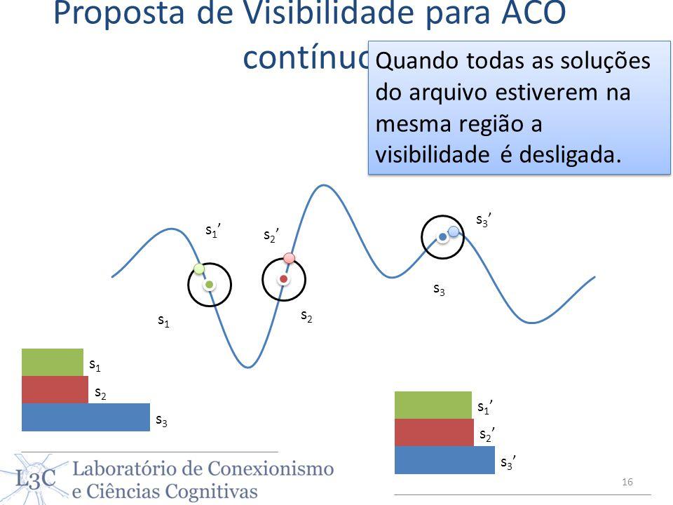 Proposta de Visibilidade para ACO contínuo s1s1 s2s2 s3s3 s 1 s 2 s 3 16 Quando todas as soluções do arquivo estiverem na mesma região a visibilidade
