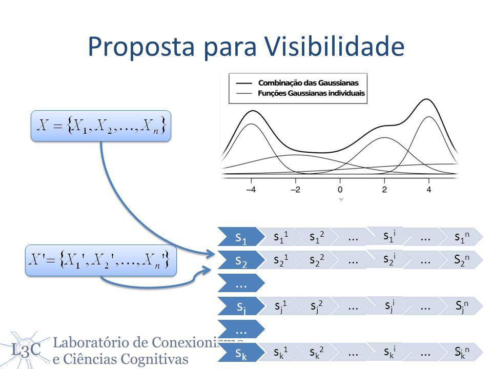 Proposta para Visibilidade s1 s1 1 s1 2... s1 i...s1 n s2 s2 1 s2 2... s2 i...S2 n... sj sj 1 sj 2... sj i...Sj n... sk sk 1 sk 2... sk i...Sk n 17
