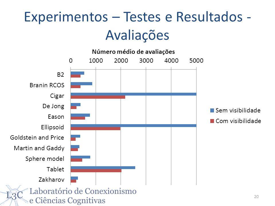 Experimentos – Testes e Resultados - Avaliações 20