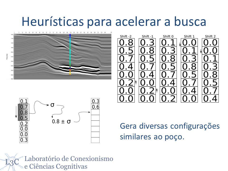 Heurísticas para acelerar a busca Gera diversas configurações similares ao poço.