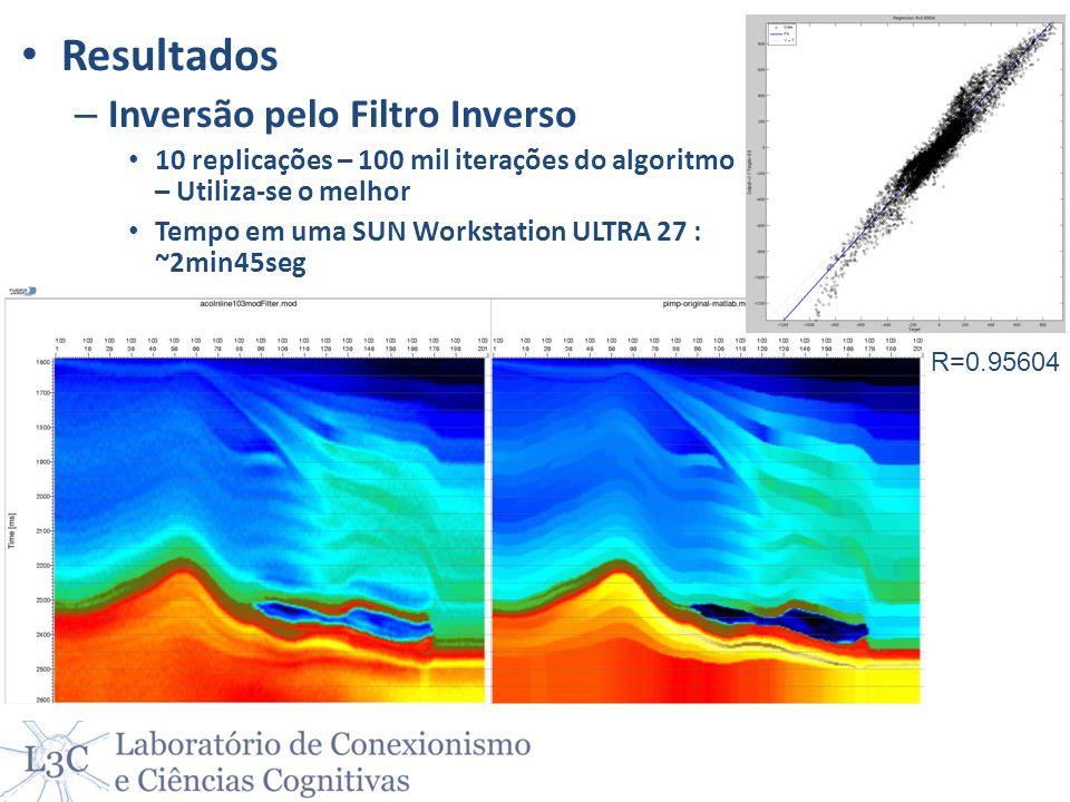 R=0.95604 Resultados – Inversão pelo Filtro Inverso 10 replicações – 100 mil iterações do algoritmo – Utiliza-se o melhor Tempo em uma SUN Workstation